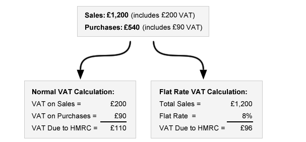 Example of Flat Rate VAT vs standard VAT accounting